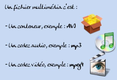 :video:definition_fichier_multimedia_400x272.jpg